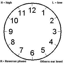 clock positions
