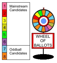 Wheel of votes